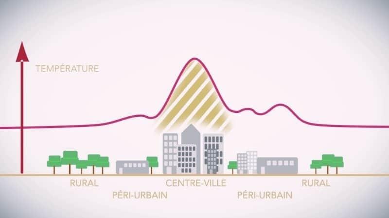 Graphique d'élévation de température dans les zones urbaines et rurales